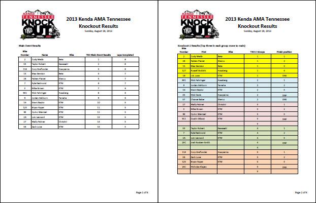 2013 Kenda TKO results